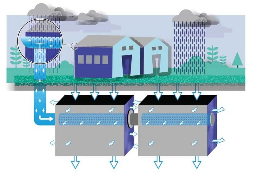 uitleg rainwaterbuffer